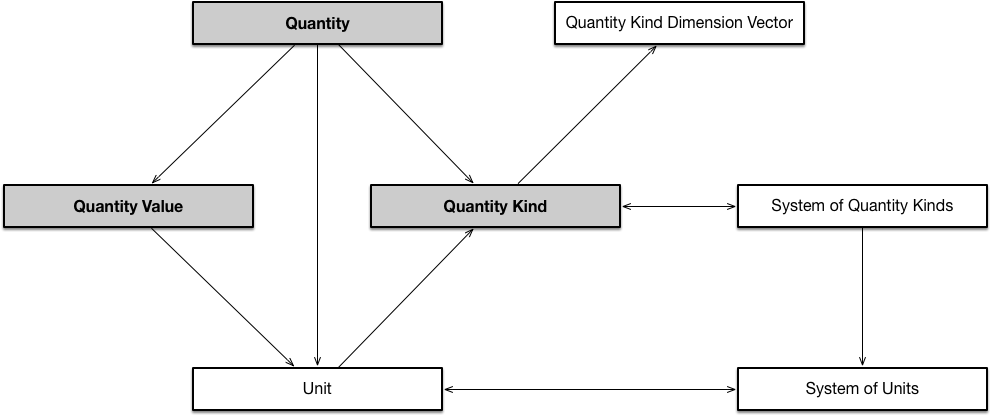 Image:Quantity_Triad_Pattern.png