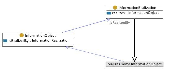Image:informationrealization.jpg