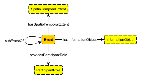 Image:EventCore.png