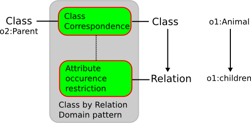 Image:Class-by-relation-domain.png