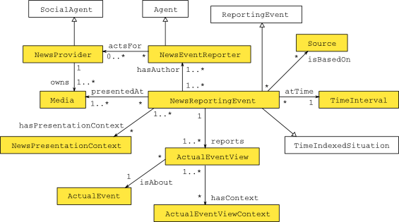 Image:ReportingNewsEvent-scheme.png‎