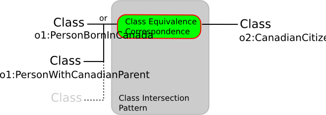Image:class-intersection.png