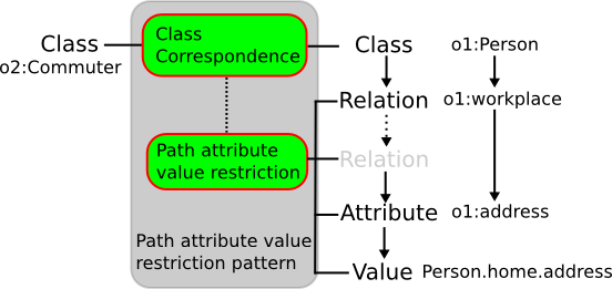 Image:Class-by-path-attribute-value.png