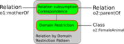 Relation-by-domain-restriction.png