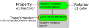 Property-relation.png